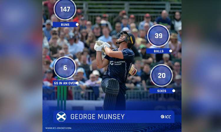 Scotland batsman George Munsey hit 25 ball hundred in t20 match put his team total above 300- India TV Hindi