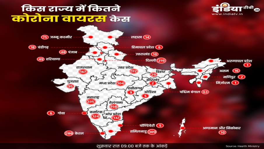 Coronavirus cases in india till 3 april- India TV Hindi