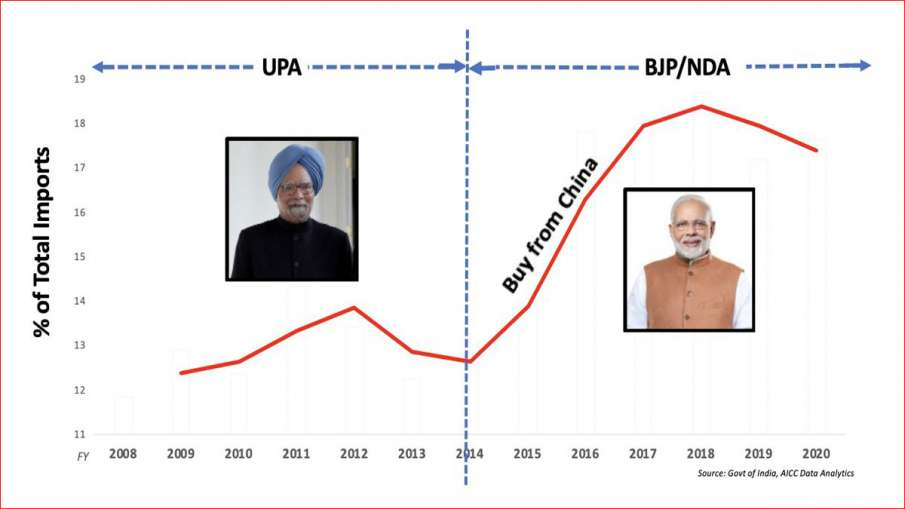 BJP promotes Make in India, but buys from China, says Rahul Gandhi- India TV Hindi
