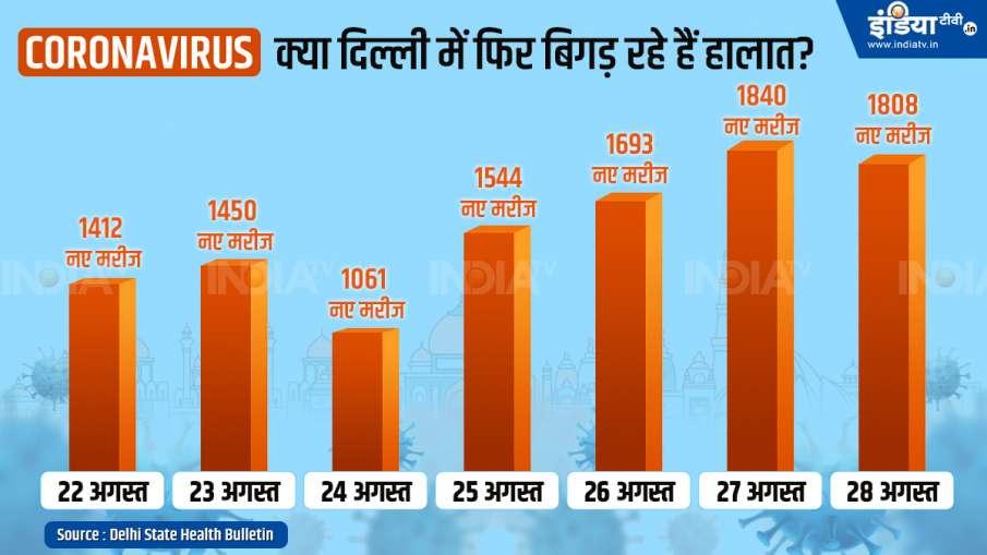 Delhi Coronavirus cases latest update till 28 august 2020 । Coronavirus in Delhi: क्या फिर बिगड़ रहे- India TV Hindi
