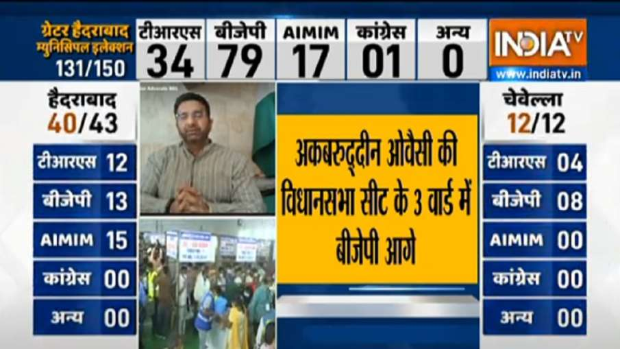 GHMC Election Results BJP ahead of AIMIM TRS in trends । GHMC Election Results: BJP ने सबको चौंकाया,- India TV Hindi