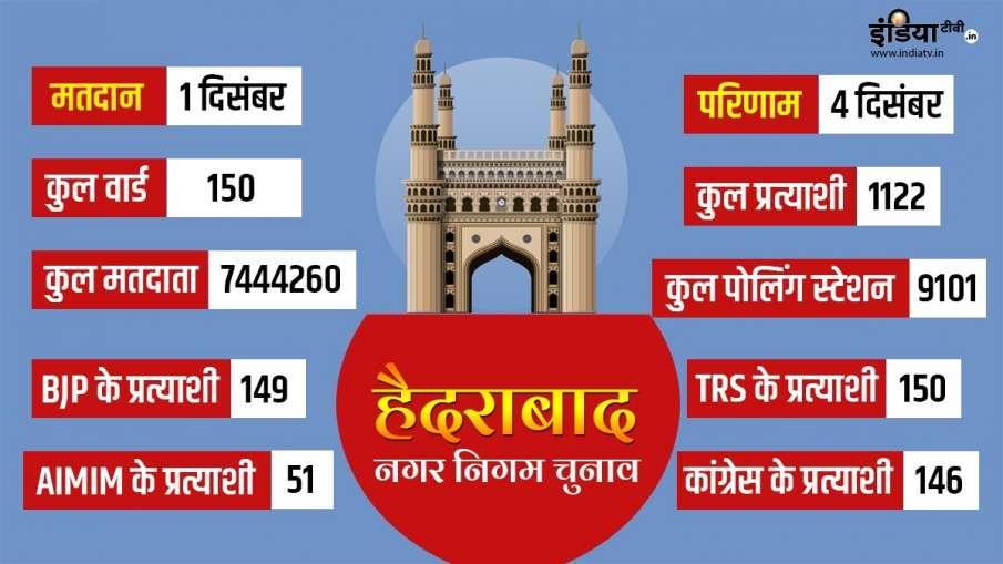 Hyderabad election Live- India TV Hindi