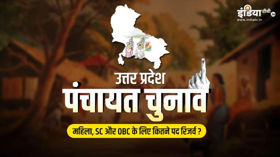 UP Panchayat Chunav 2021, UP Panchayat Chunav 2021 reservation, UP Panchayat Chunav 2021 news, UP Pa- India TV Hindi